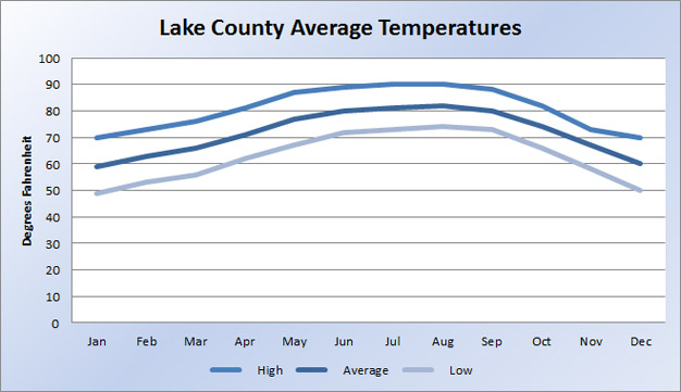 Lake County Average Temperature Chart